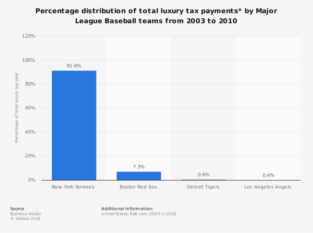 Statistic: Percentage distribution of total luxury tax payments* by Major League Baseball teams from 2003 to 2010 | Statista
