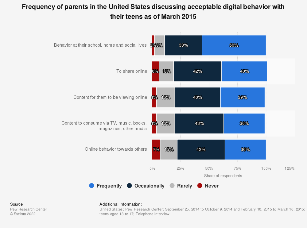 Statistic: Frequency of parents in the United States discussing acceptable digital behavior with their teens as of March 2015 | Statista
