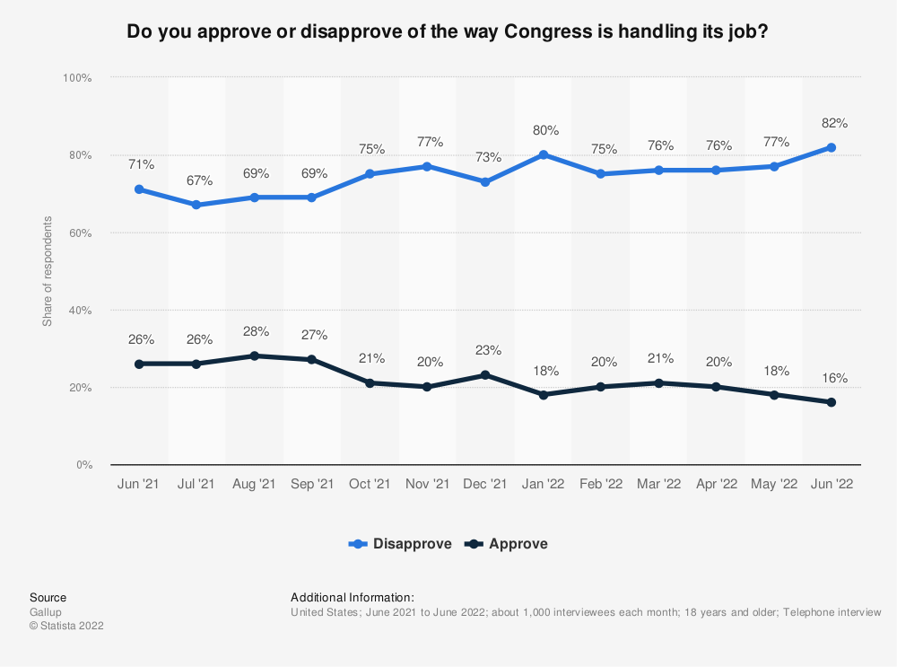 Statistic: Do you approve or disapprove of the way the Congress is handling its job? | Statista