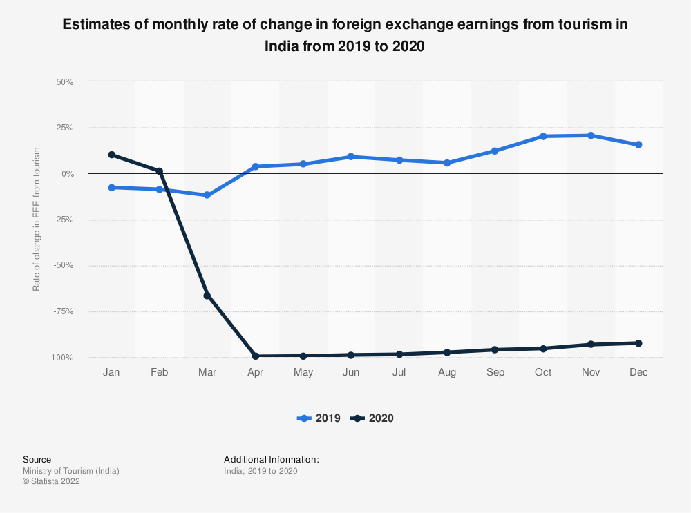 Statistic: Annual rate of change in foreign exchange earnings from tourism in India from 2015 to 2019, by month   Statista