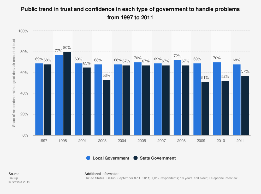 Statistic: Public trend in trust and confidence in each type of government to handle problems from 1997 to 2011 | Statista