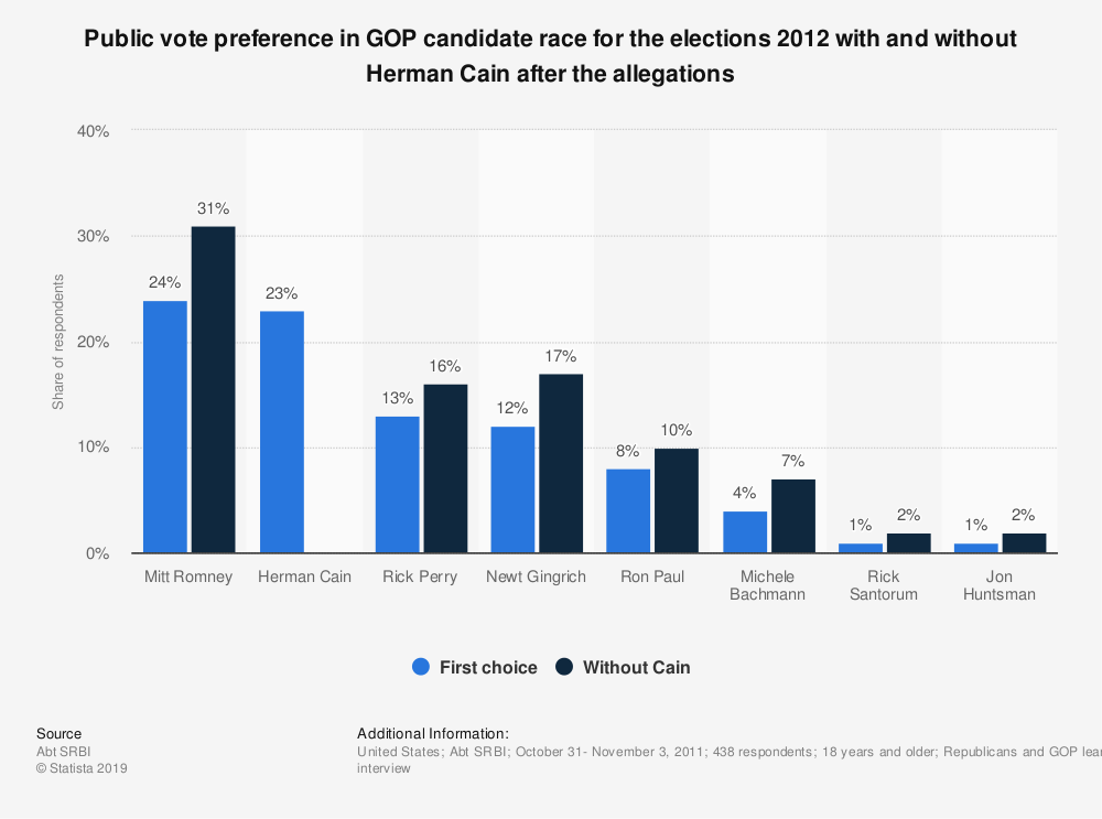 Statistic: Public vote preference in GOP candidate race for the elections 2012 with and without Herman Cain after the allegations | Statista