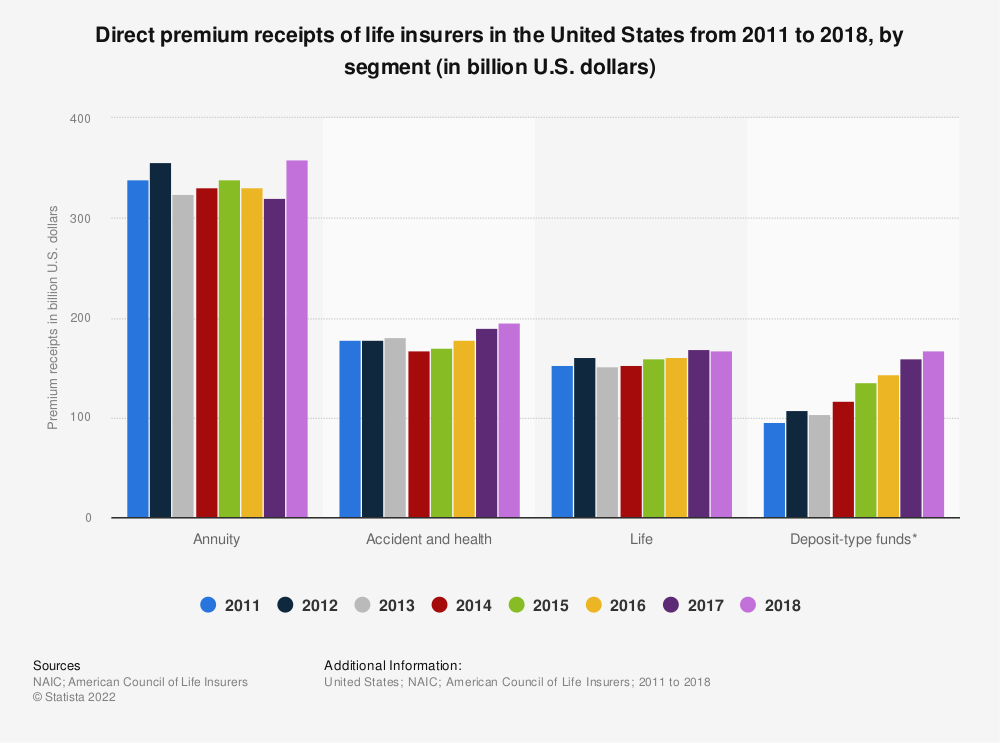 Statistic: Direct premium receipts of life insurers in the United States from 2011 to 2018, by segment (in billion U.S. dollars) | Statista
