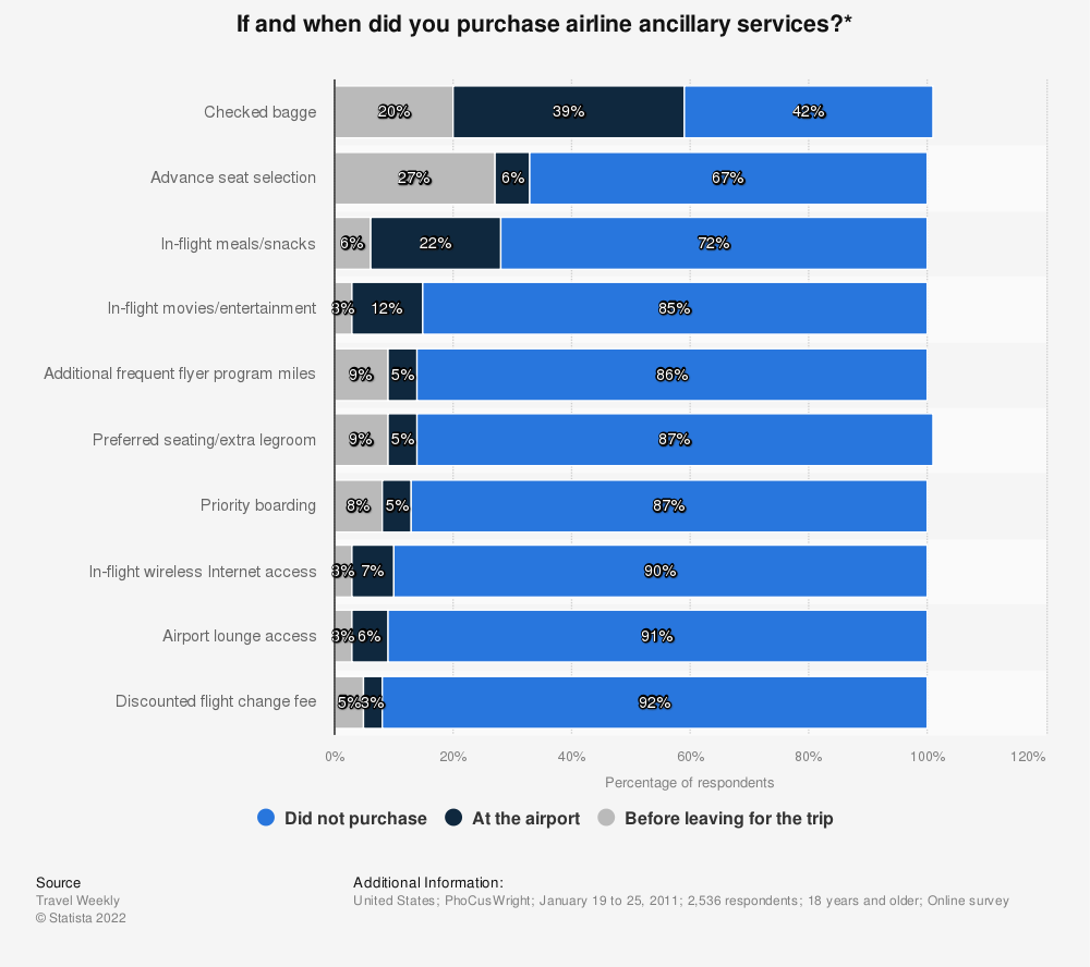 Statistic: If and when did you purchase airline ancillary services?* | Statista