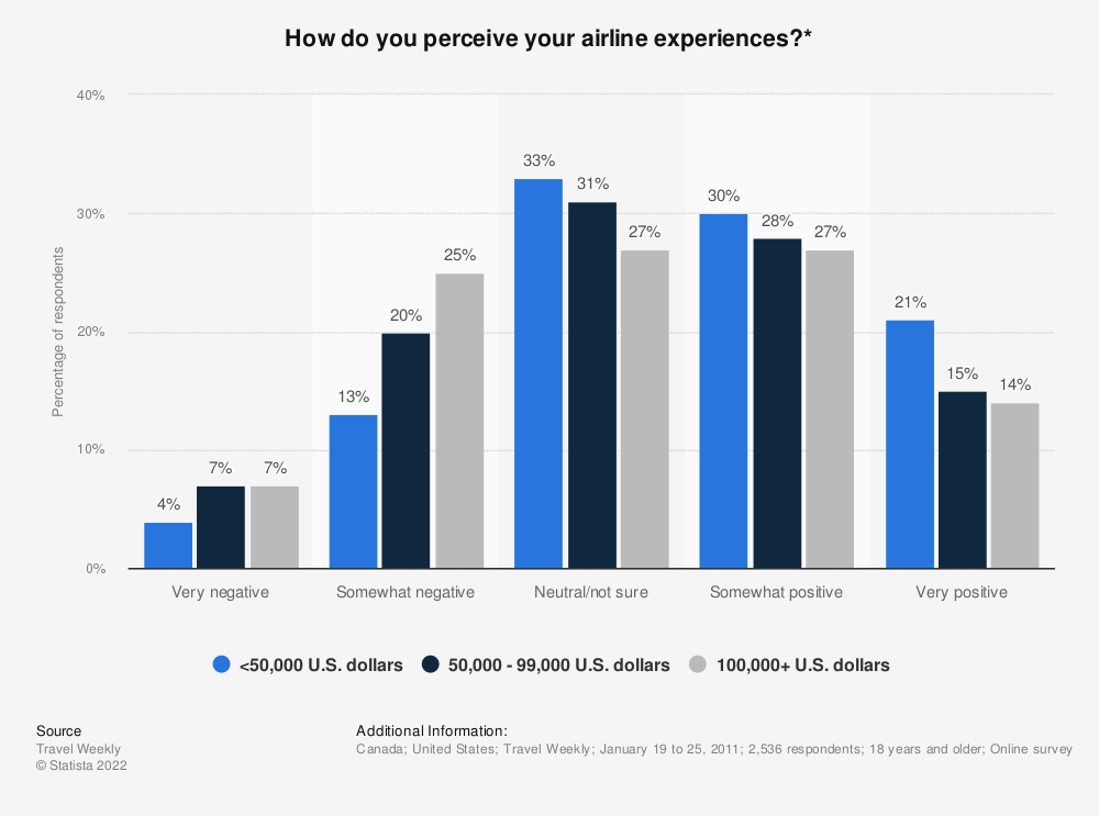 Statistic: How do you perceive your airline experiences?* | Statista