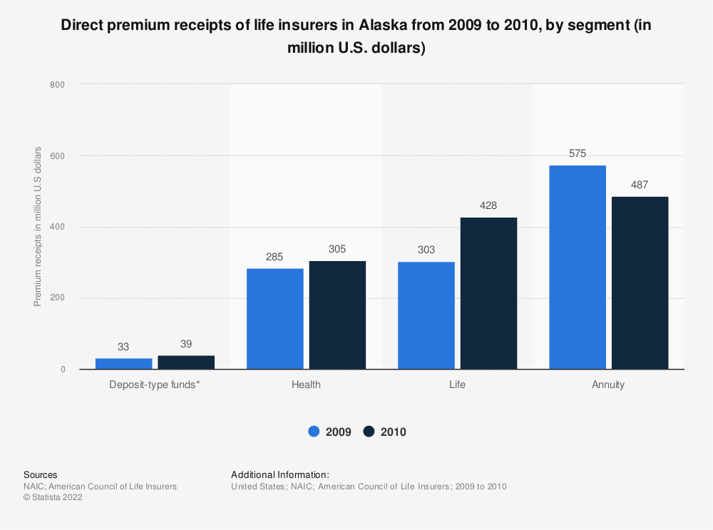 Statistic: Direct premium receipts of life insurers in Alaska from 2009 to 2010, by segment (in million U.S. dollars) | Statista