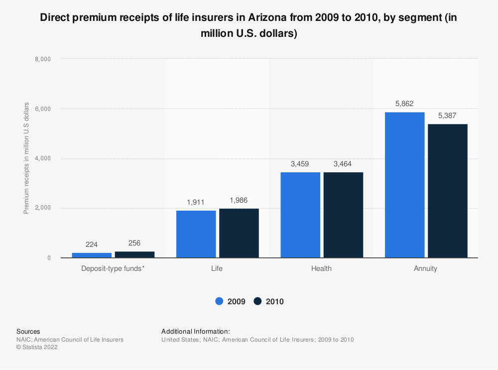 Statistic: Direct premium receipts of life insurers in Arizona from 2009 to 2010, by segment (in million U.S. dollars) | Statista