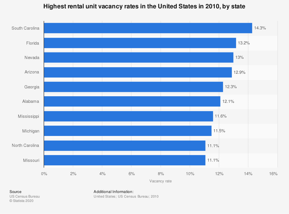 Statistic: Highest rental unit vacancy rates in the United States in 2010, by state | Statista