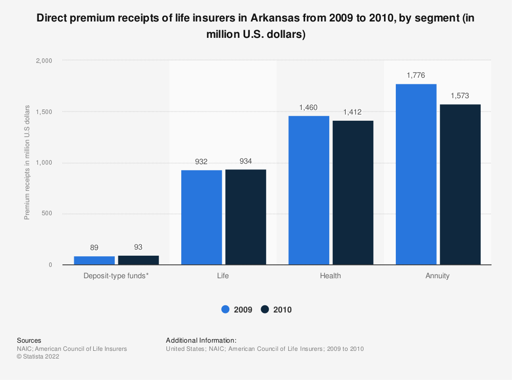 Statistic: Direct premium receipts of life insurers in Arkansas from 2009 to 2010, by segment (in million U.S. dollars) | Statista