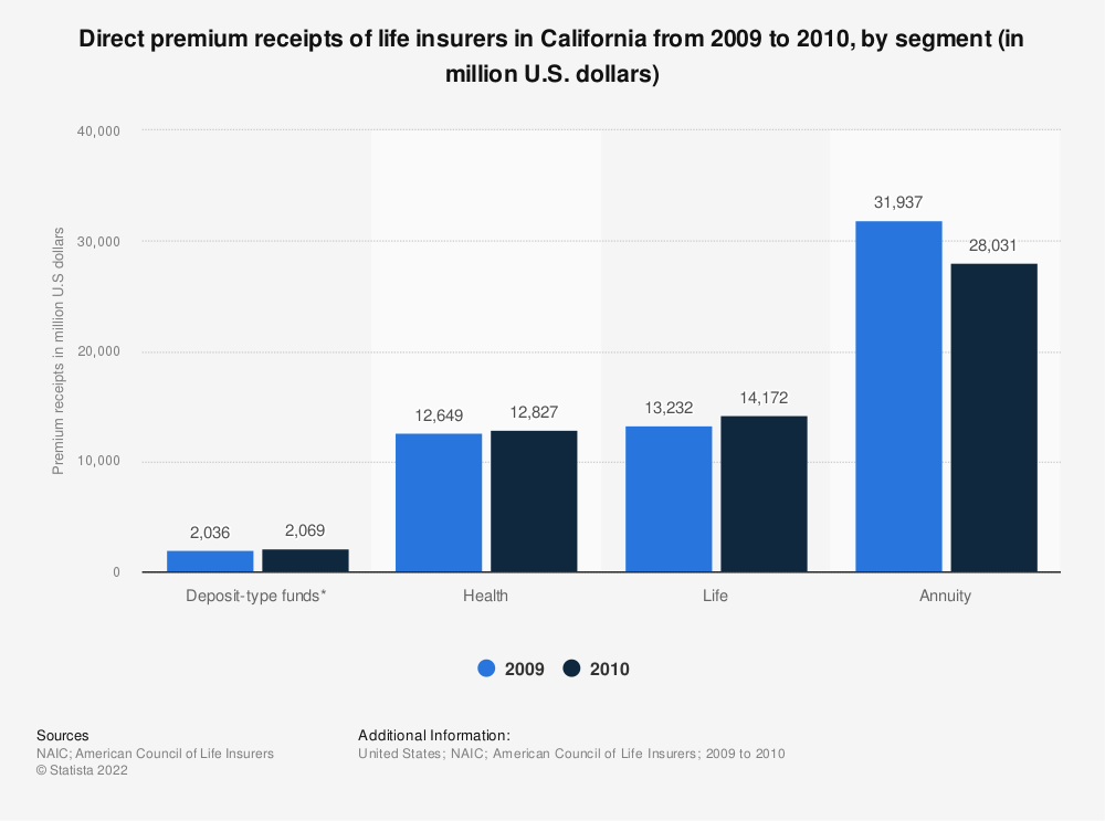 Statistic: Direct premium receipts of life insurers in California from 2009 to 2010, by segment (in million U.S. dollars) | Statista