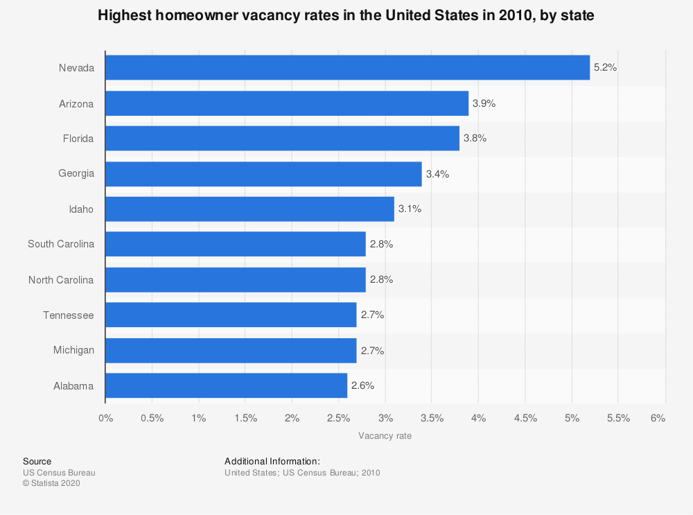 Statistic: Highest homeowner vacancy rates in the United States in 2010, by state | Statista