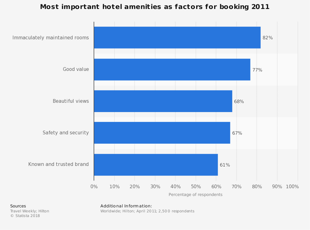 Statistic: Most important hotel amenities as factors for booking 2011 | Statista