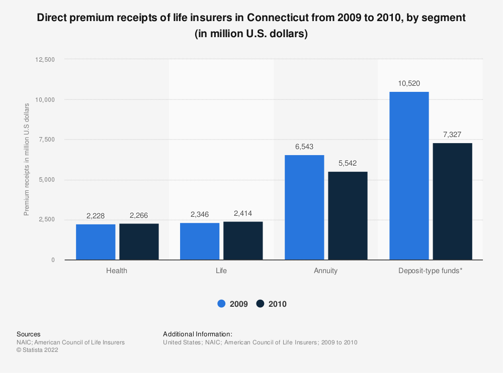 Statistic: Direct premium receipts of life insurers in Connecticut from 2009 to 2010, by segment (in million U.S. dollars)   Statista