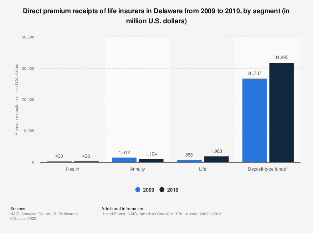 Statistic: Direct premium receipts of life insurers in Delaware from 2009 to 2010, by segment (in million U.S. dollars) | Statista