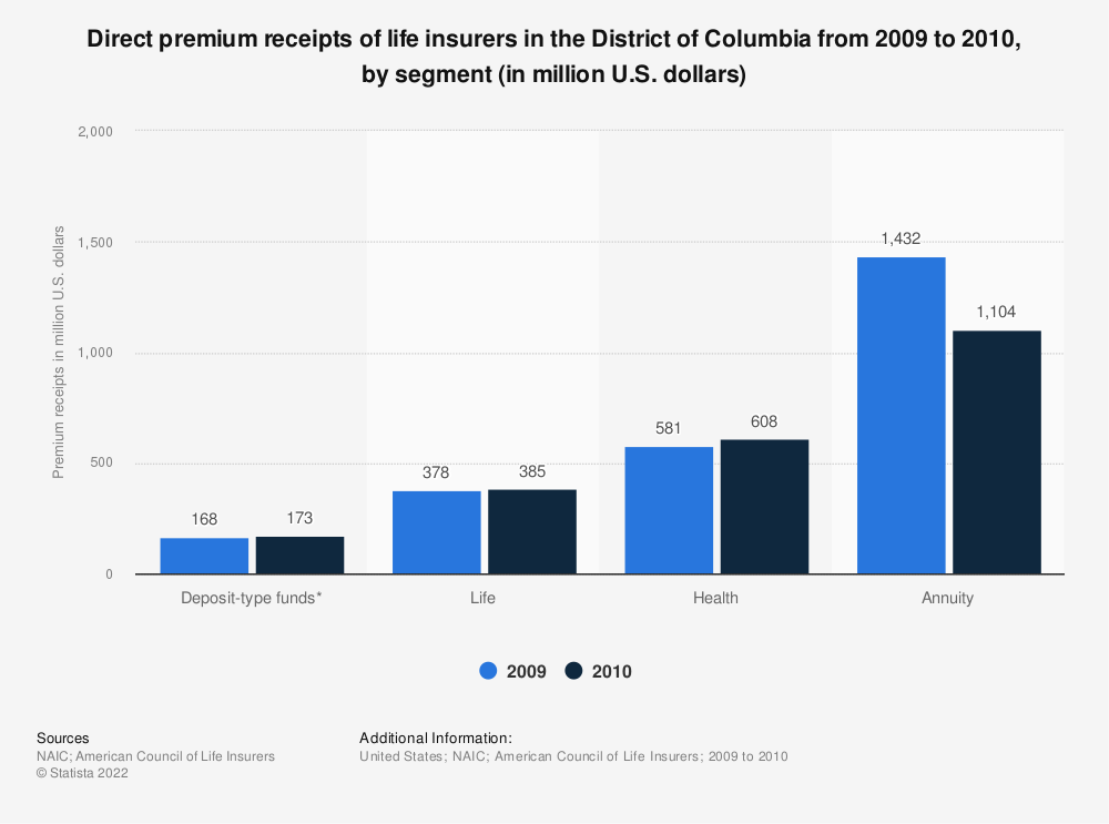 Statistic: Direct premium receipts of life insurers in the District of Columbia from 2009 to 2010, by segment (in million U.S. dollars)   Statista