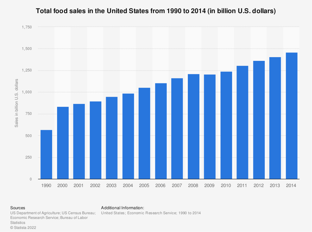 Statistic: Total food sales in the United States from 1990 to 2014 (in billion U.S. dollars) | Statista