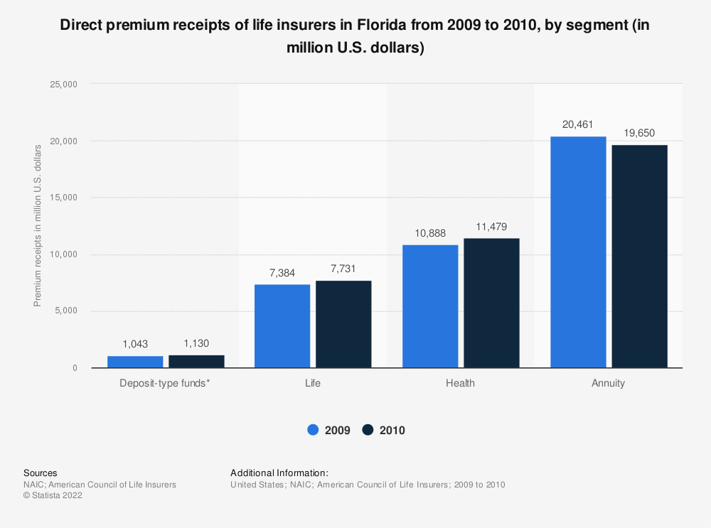 Statistic: Direct premium receipts of life insurers in Florida from 2009 to 2010, by segment (in million U.S. dollars) | Statista