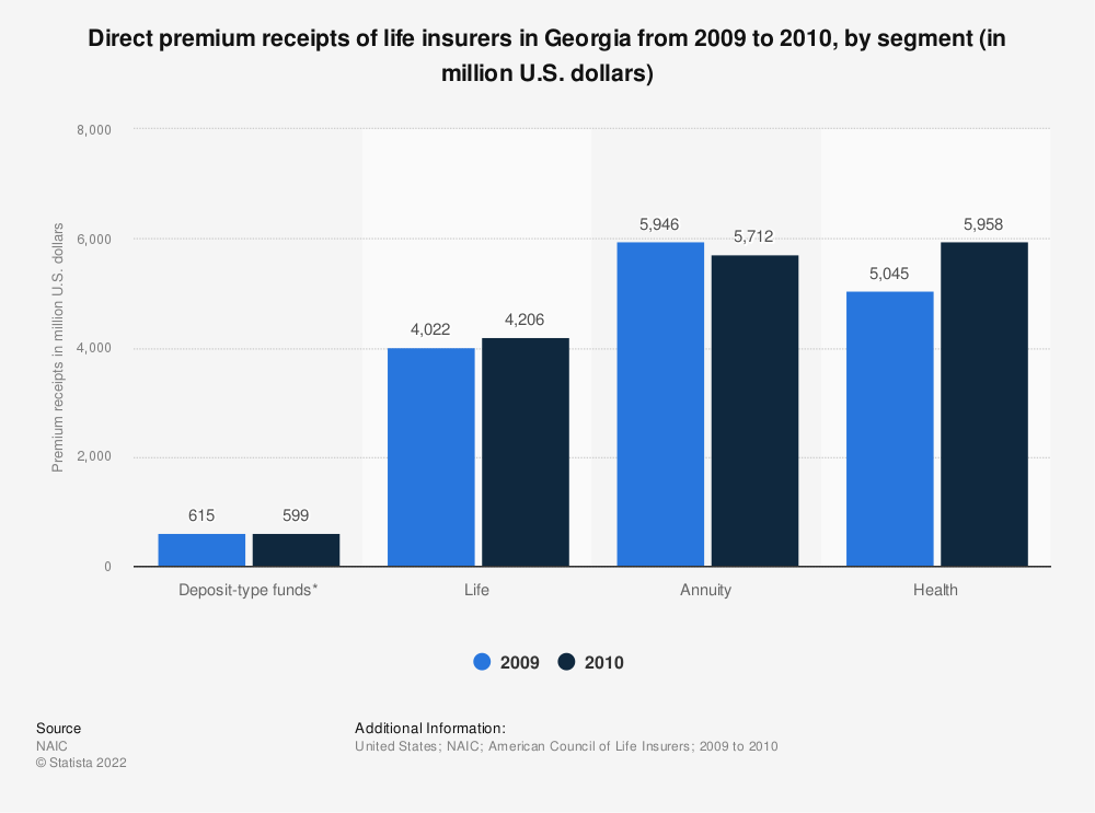 Statistic: Direct premium receipts of life insurers in Georgia from 2009 to 2010, by segment (in million U.S. dollars) | Statista