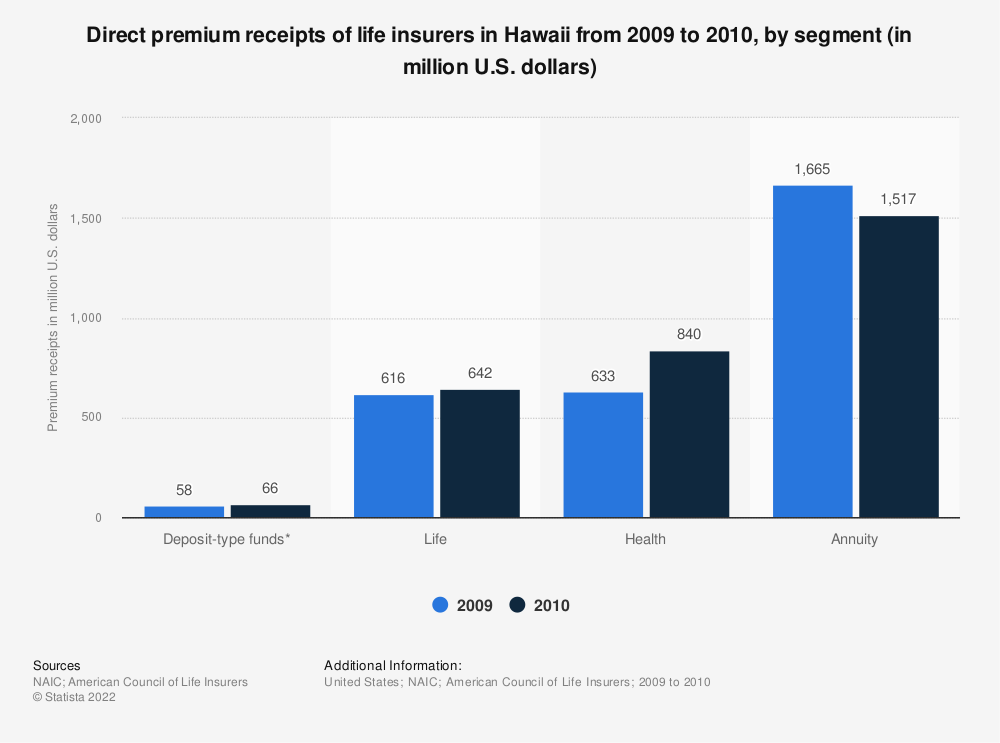 Statistic: Direct premium receipts of life insurers in Hawaii from 2009 to 2010, by segment (in million U.S. dollars) | Statista