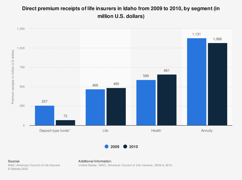 Statistic: Direct premium receipts of life insurers in Idaho from 2009 to 2010, by segment (in million U.S. dollars) | Statista