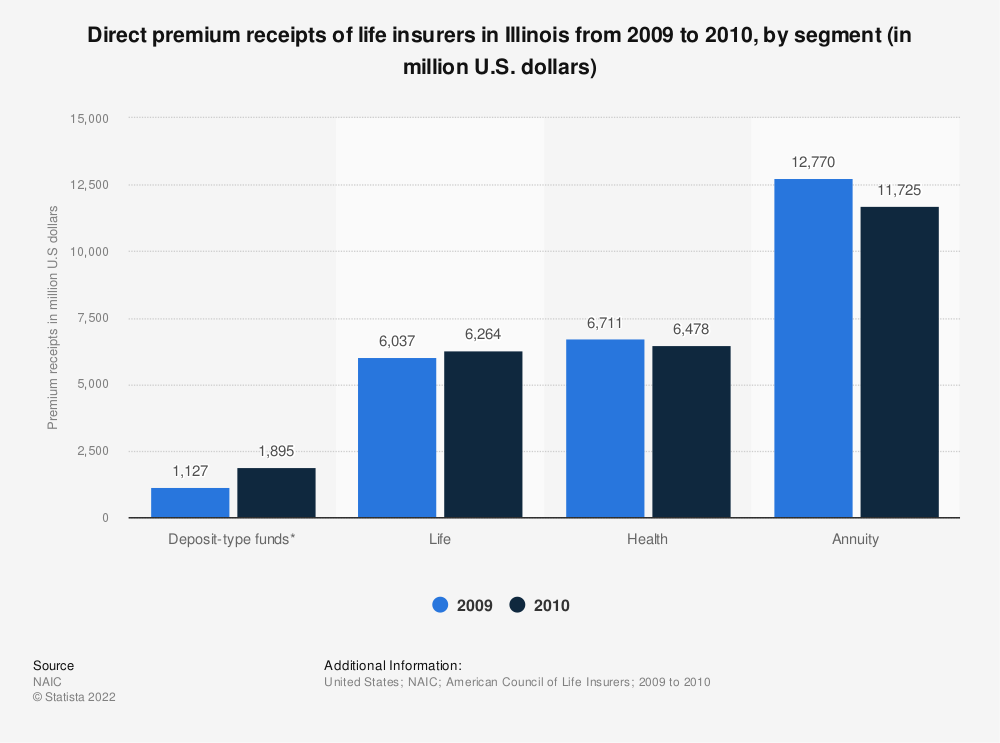 Statistic: Direct premium receipts of life insurers in Illinois from 2009 to 2010, by segment (in million U.S. dollars) | Statista