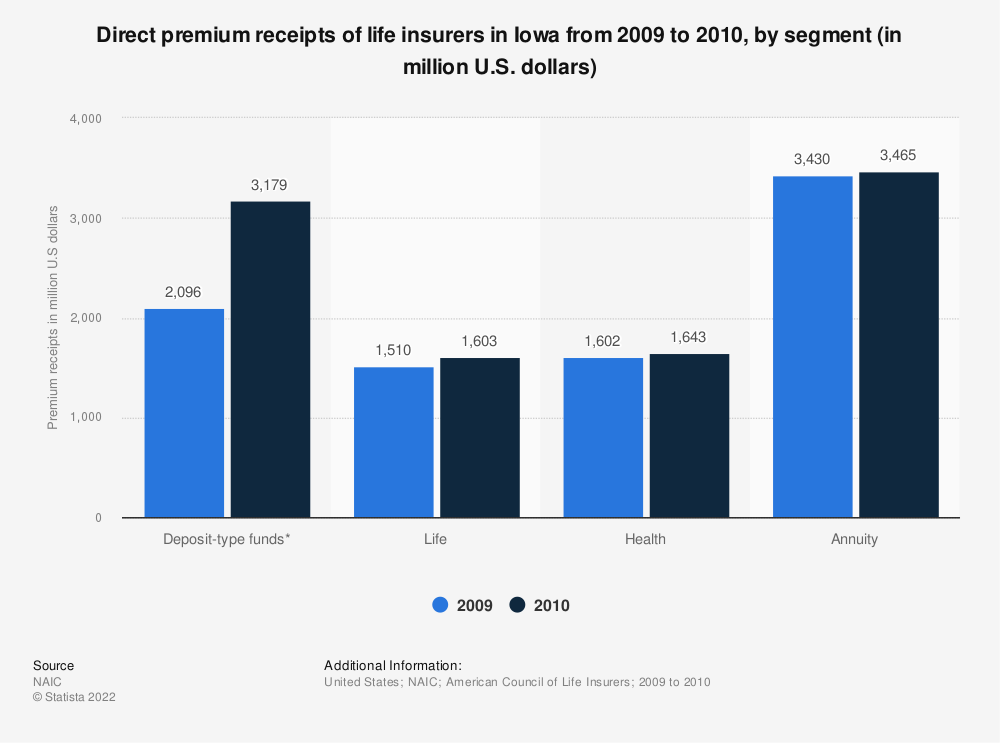 Statistic: Direct premium receipts of life insurers in Iowa from 2009 to 2010, by segment (in million U.S. dollars) | Statista
