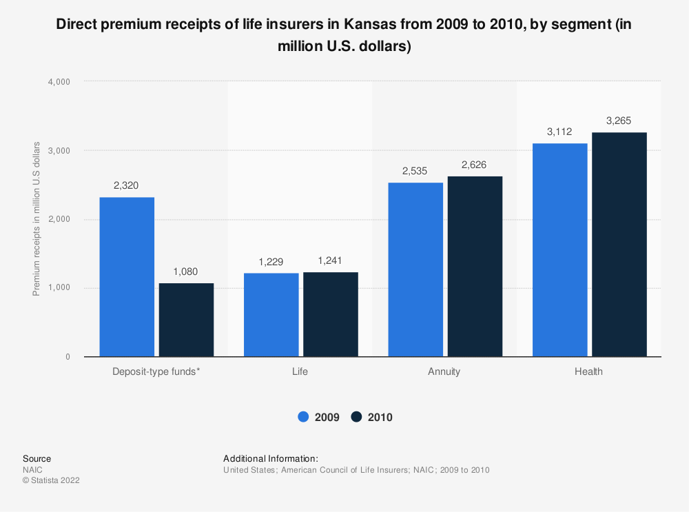 Statistic: Direct premium receipts of life insurers in Kansas from 2009 to 2010, by segment (in million U.S. dollars)   Statista