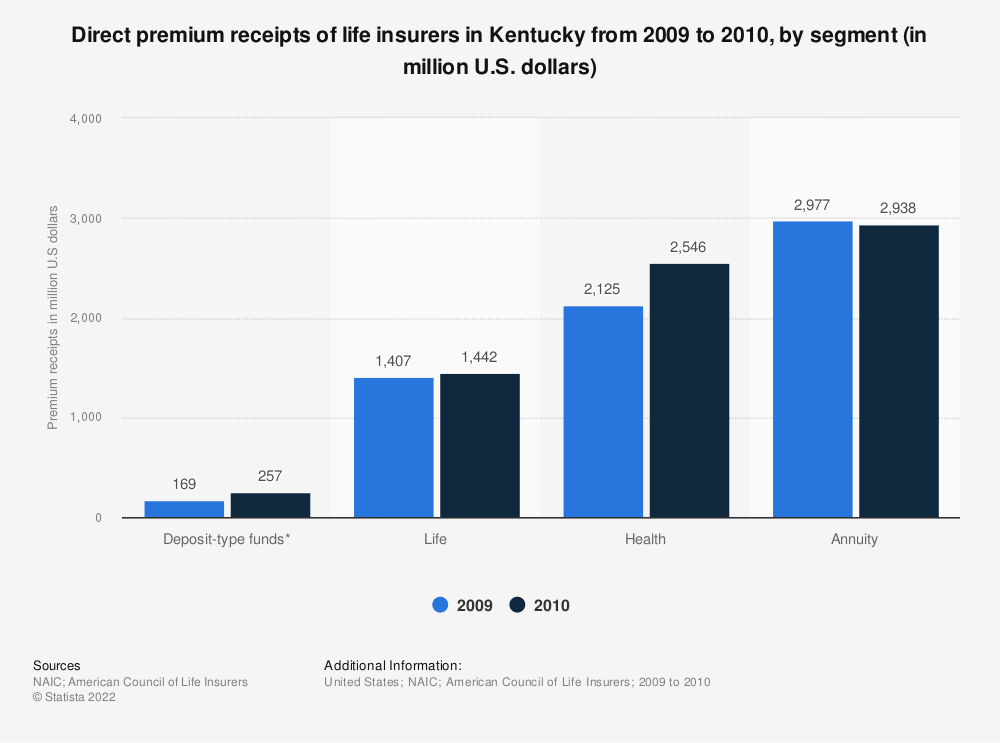 Statistic: Direct premium receipts of life insurers in Kentucky from 2009 to 2010, by segment (in million U.S. dollars) | Statista