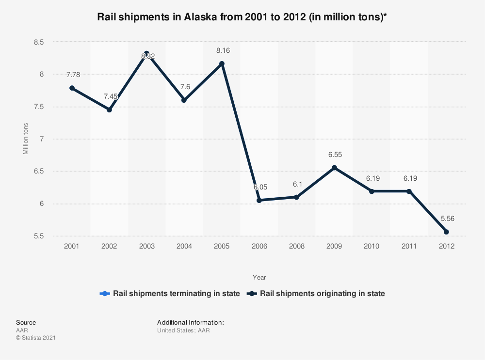 Statistic: Rail shipments in Alaska from 2001 to 2012 (in million tons)* | Statista