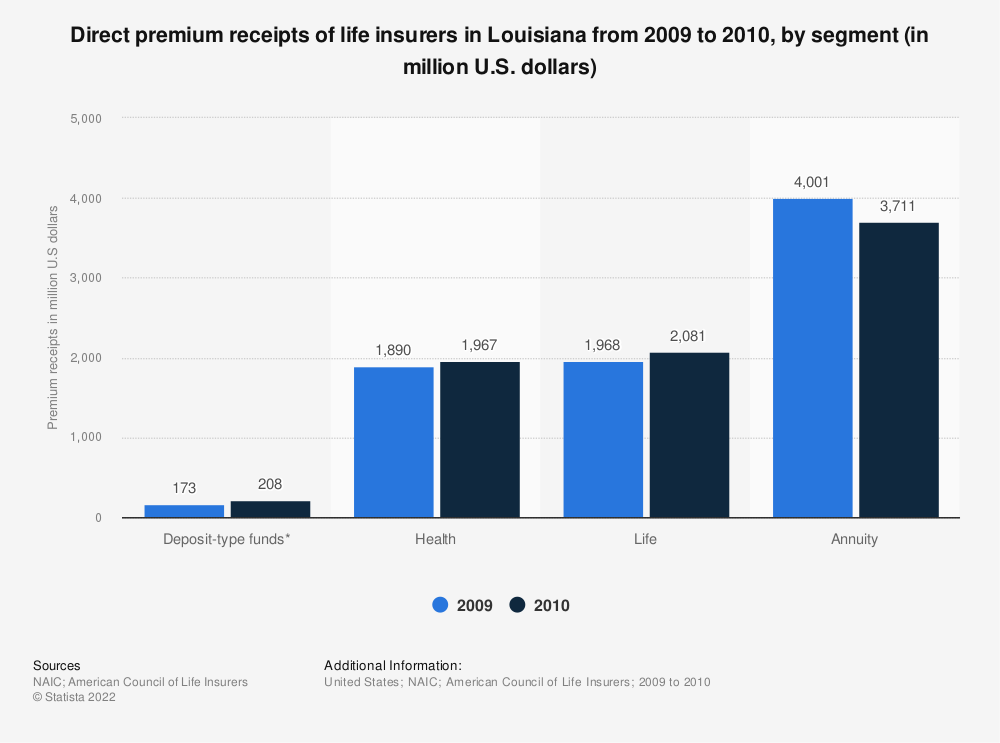 Statistic: Direct premium receipts of life insurers in Louisiana from 2009 to 2010, by segment (in million U.S. dollars) | Statista