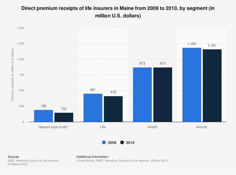 Statistic: Direct premium receipts of life insurers in Maine from 2009 to 2010, by segment (in million U.S. dollars) | Statista