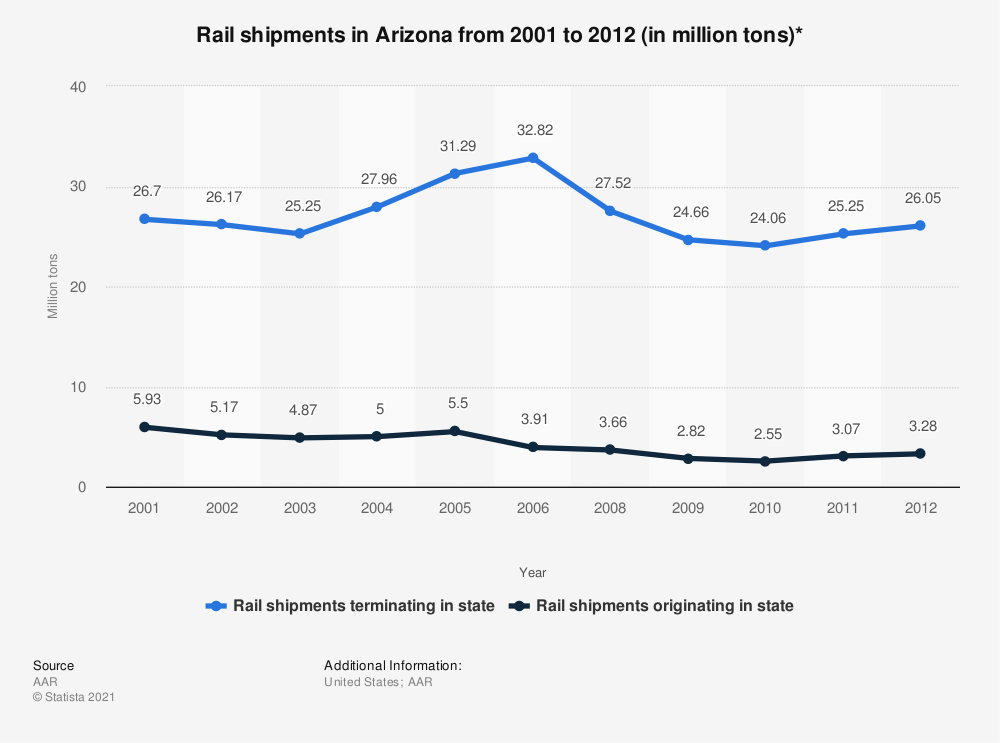Statistic: Rail shipments in Arizona from 2001 to 2012 (in million tons)* | Statista