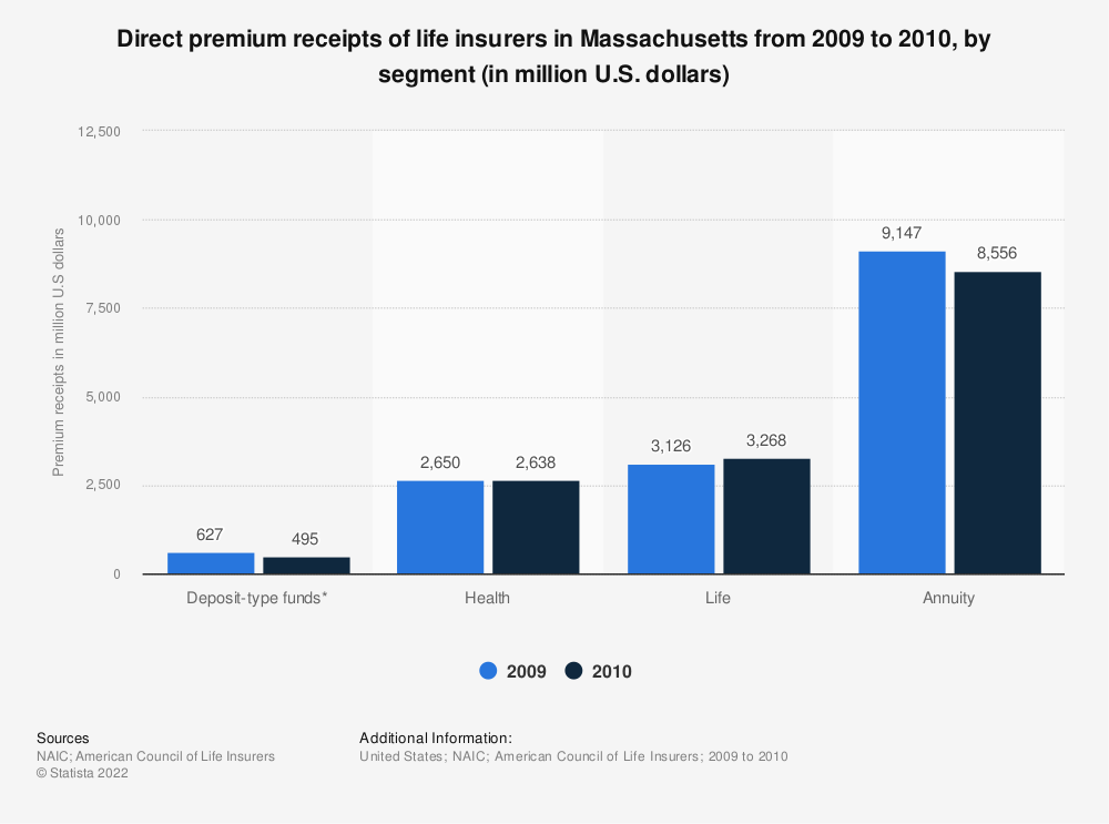 Statistic: Direct premium receipts of life insurers in Massachusetts from 2009 to 2010, by segment (in million U.S. dollars)   Statista