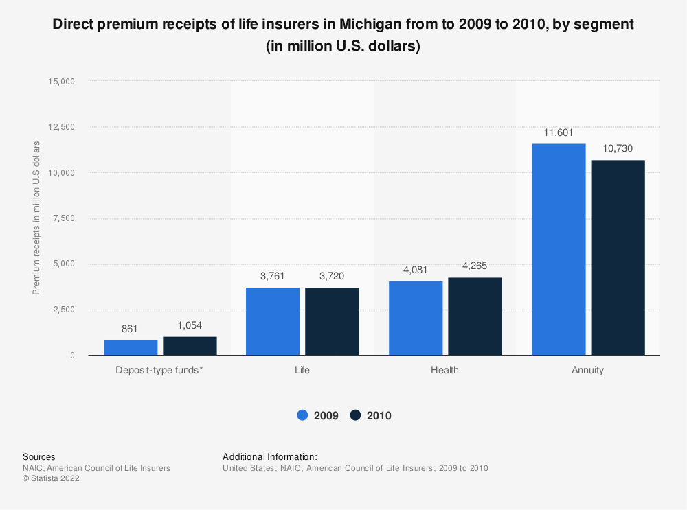 Statistic: Direct premium receipts of life insurers in Michigan from to 2009 to 2010, by segment (in million U.S. dollars) | Statista