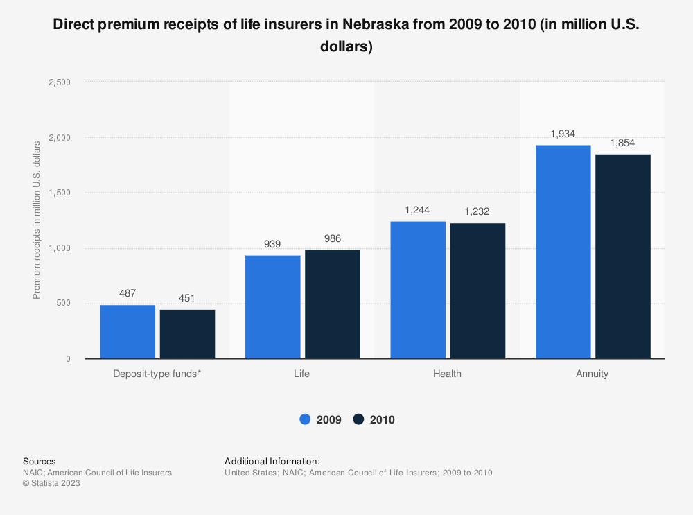 Statistic: Direct premium receipts of life insurers in Nebraska from 2009 to 2010 (in million U.S. dollars)   Statista