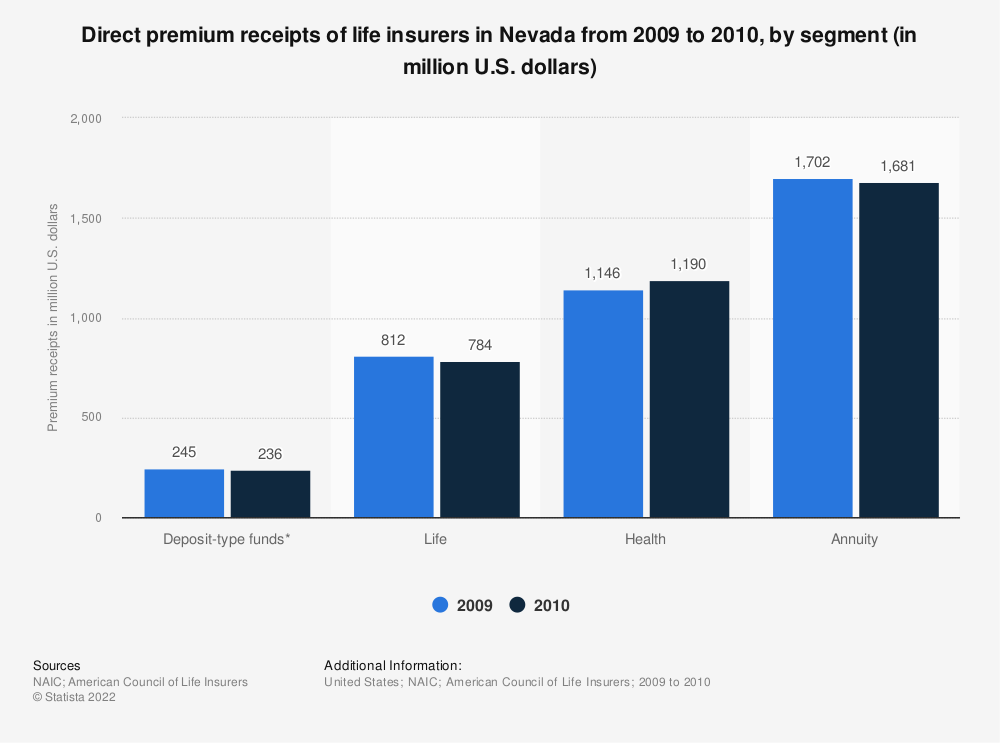 Statistic: Direct premium receipts of life insurers in Nevada from 2009 to 2010, by segment (in million U.S. dollars) | Statista