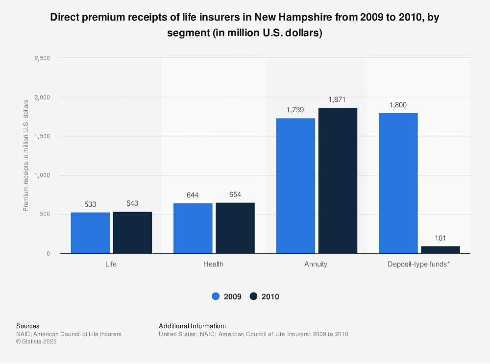 Statistic: Direct premium receipts of life insurers in New Hampshire from 2009 to 2010, by segment (in million U.S. dollars) | Statista