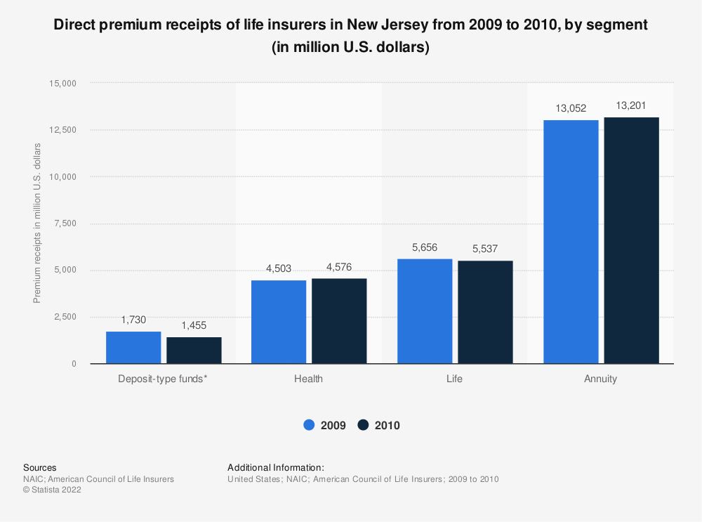 Statistic: Direct premium receipts of life insurers in New Jersey from 2009 to 2010, by segment (in million U.S. dollars)   Statista