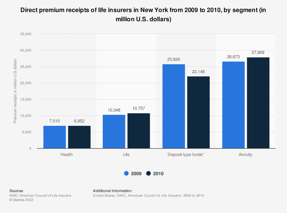 Statistic: Direct premium receipts of life insurers in New York from 2009 to 2010, by segment (in million U.S. dollars) | Statista