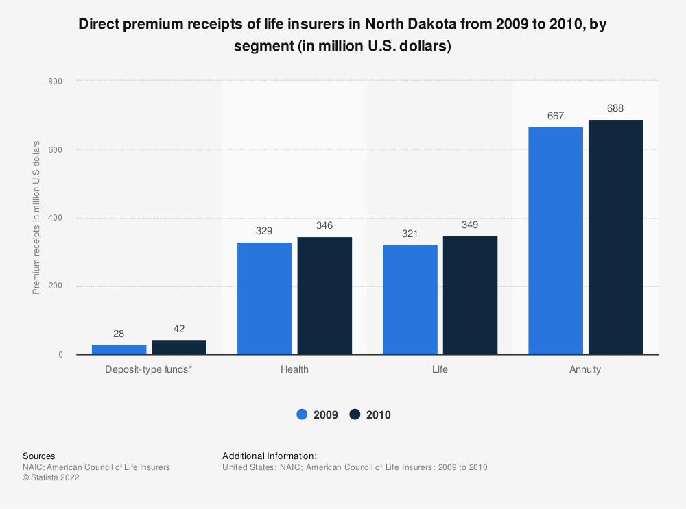 Statistic: Direct premium receipts of life insurers in North Dakota from 2009 to 2010, by segment (in million U.S. dollars)   Statista