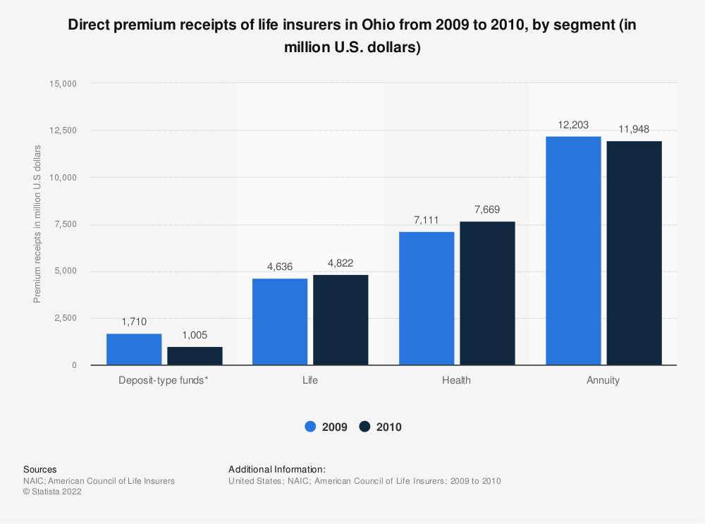 Statistic: Direct premium receipts of life insurers in Ohio from 2009 to 2010, by segment (in million U.S. dollars) | Statista