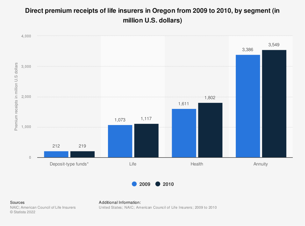 Statistic: Direct premium receipts of life insurers in Oregon from 2009 to 2010, by segment (in million U.S. dollars) | Statista