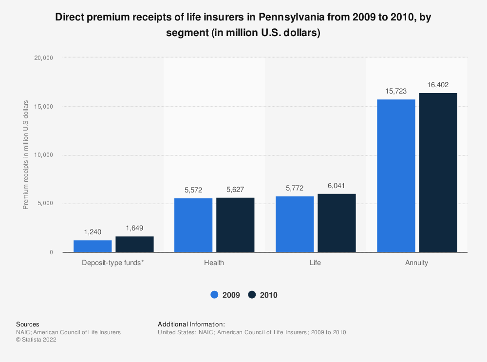Statistic: Direct premium receipts of life insurers in Pennsylvania from 2009 to 2010, by segment (in million U.S. dollars) | Statista