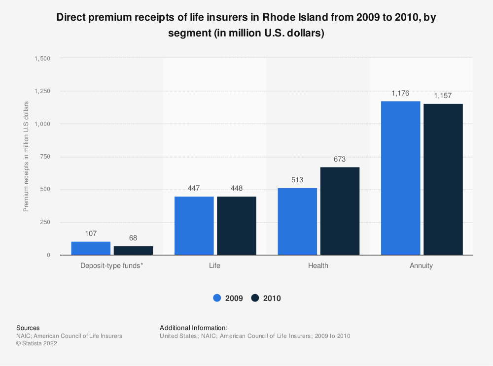 Statistic: Direct premium receipts of life insurers in Rhode Island from 2009 to 2010, by segment (in million U.S. dollars) | Statista