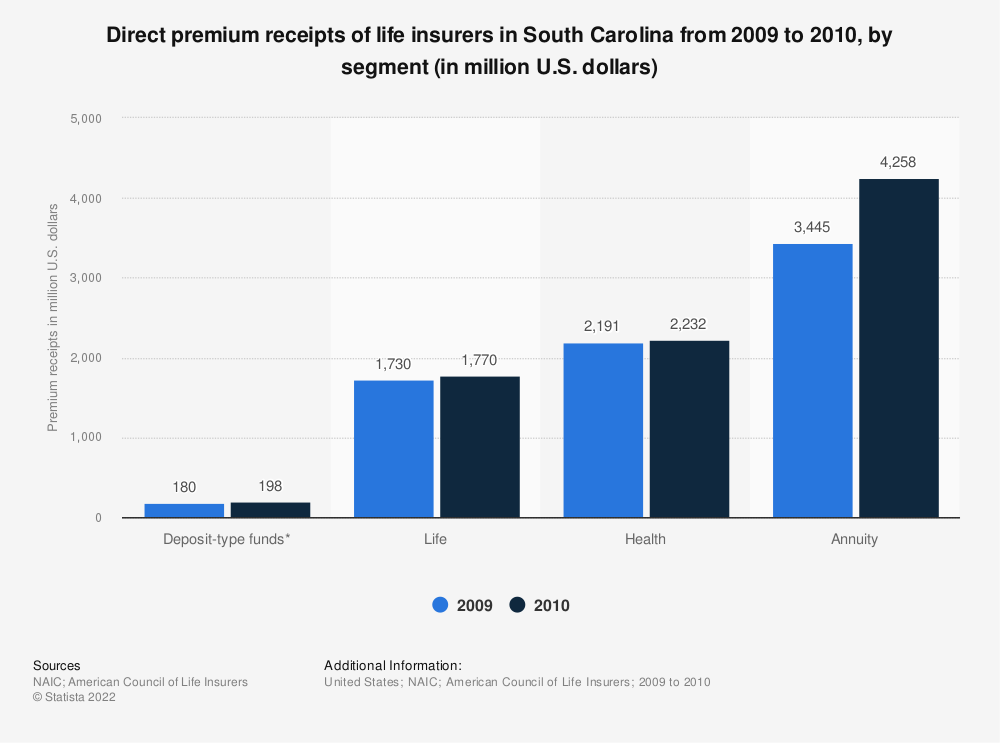 Statistic: Direct premium receipts of life insurers in South Carolina from 2009 to 2010, by segment (in million U.S. dollars) | Statista