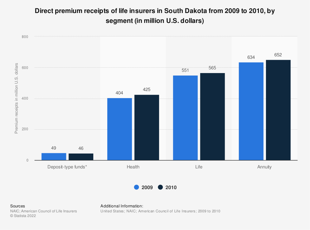 Statistic: Direct premium receipts of life insurers in South Dakota from 2009 to 2010, by segment (in million U.S. dollars) | Statista