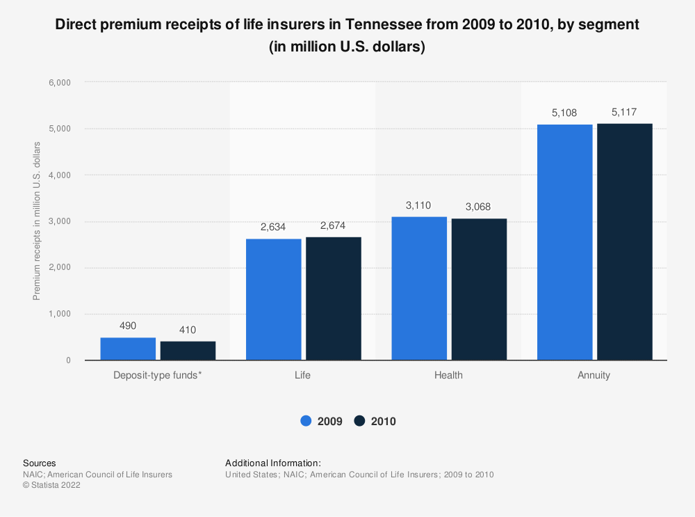 Statistic: Direct premium receipts of life insurers in Tennessee from 2009 to 2010, by segment (in million U.S. dollars) | Statista