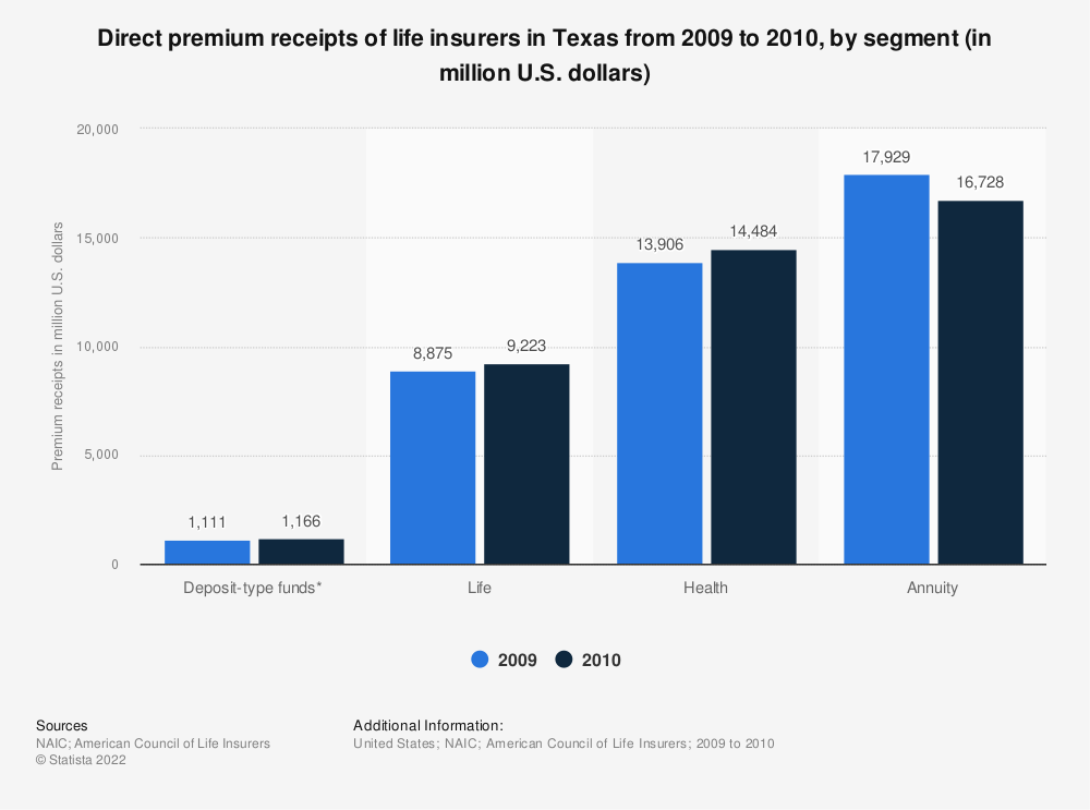 Statistic: Direct premium receipts of life insurers in Texas from 2009 to 2010, by segment (in million U.S. dollars) | Statista