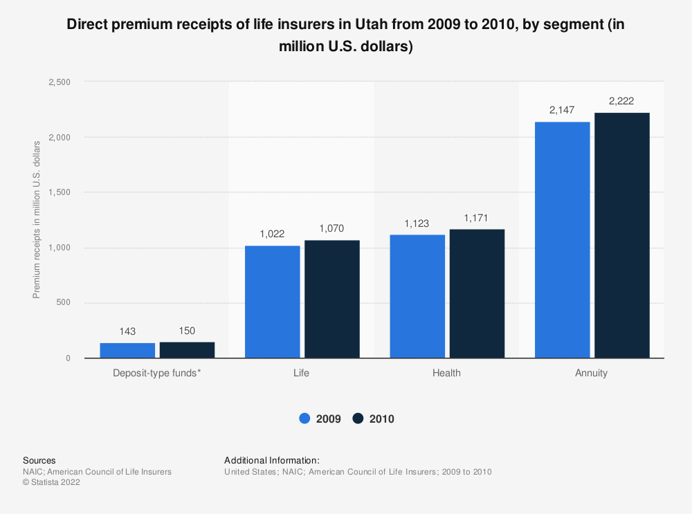 Statistic: Direct premium receipts of life insurers in Utah from 2009 to 2010, by segment (in million U.S. dollars) | Statista