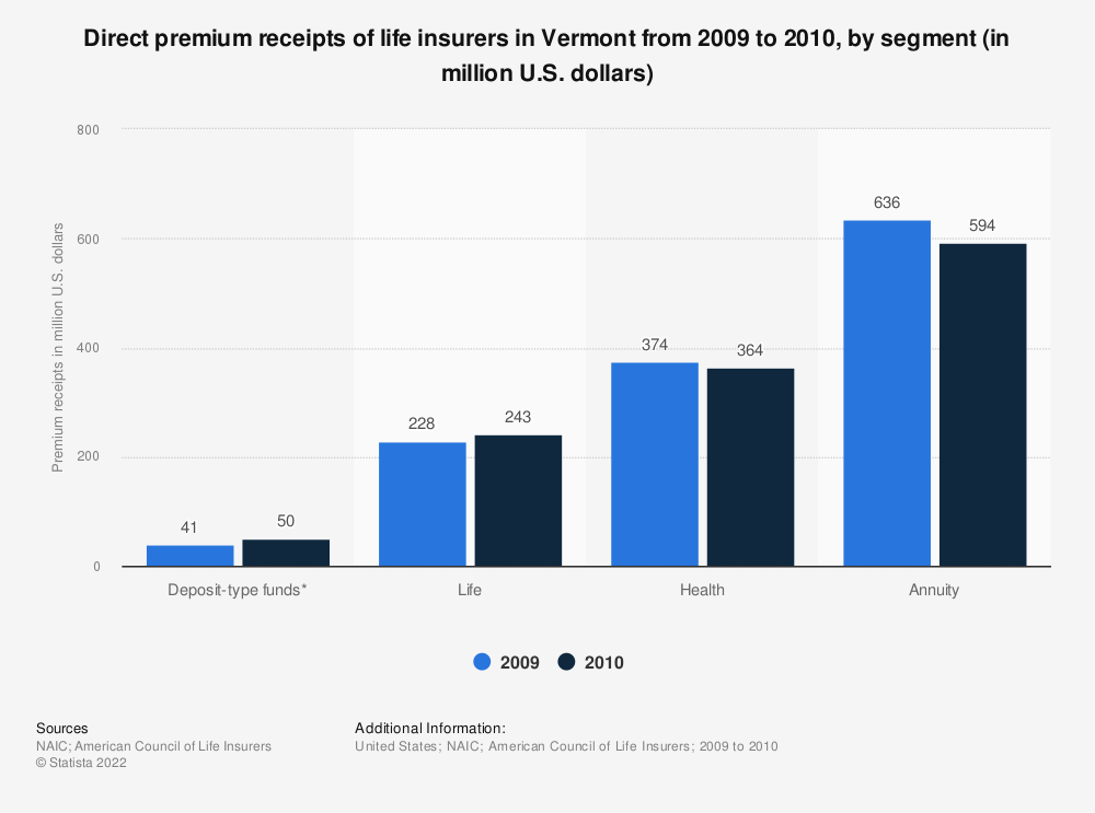 Statistic: Direct premium receipts of life insurers in Vermont from 2009 to 2010, by segment (in million U.S. dollars) | Statista